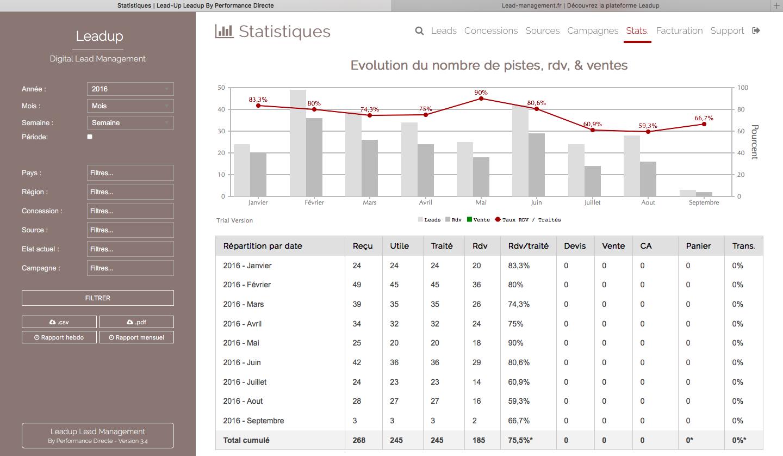 Statistiques du logiciel d'acquisitions de prospects